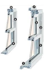 Coupe de fenêtre à guillotine